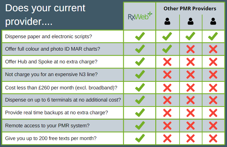 RxWeb PMR Software